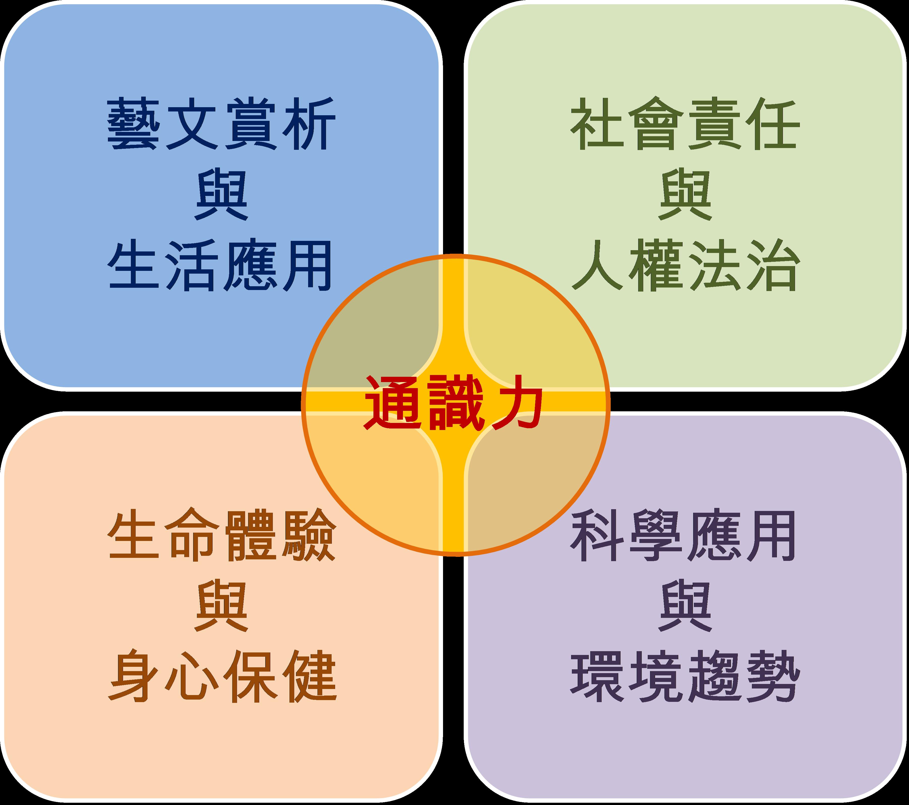 通識教育核心能力指標