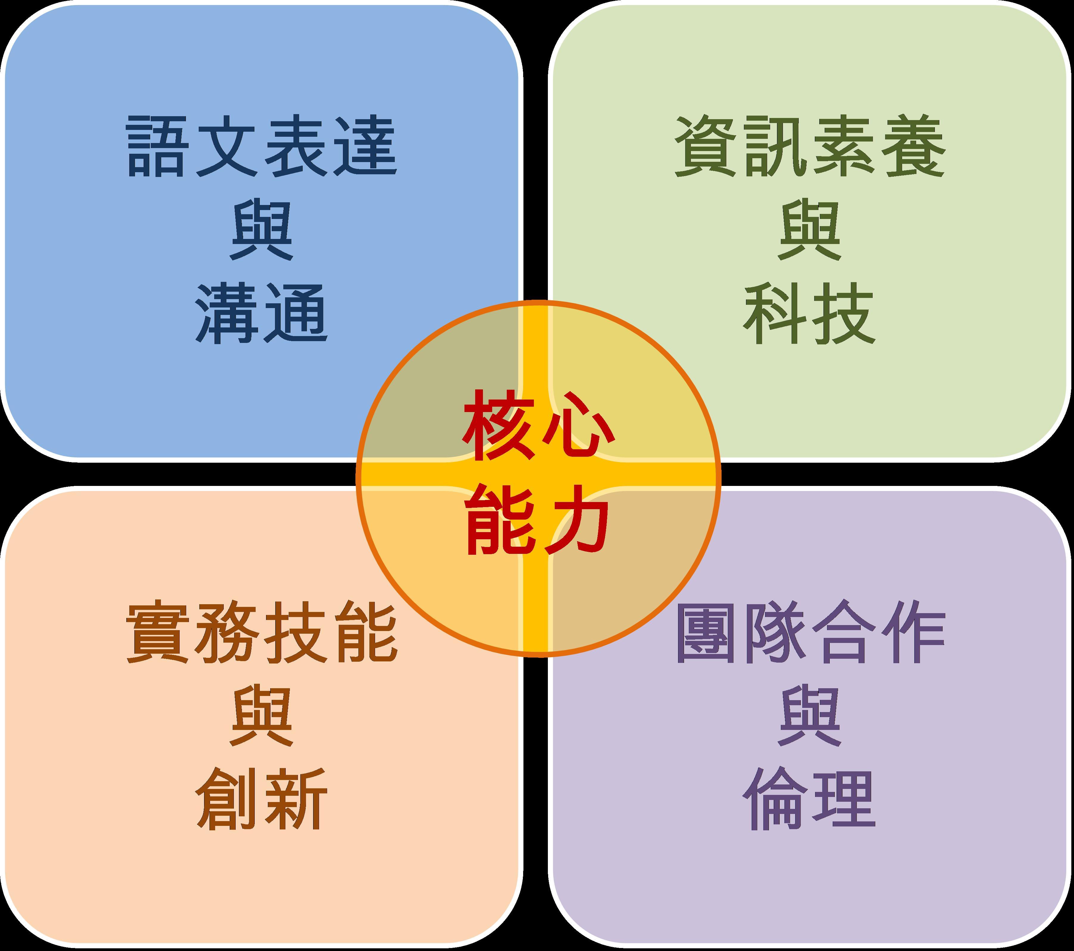 校核心能力指標